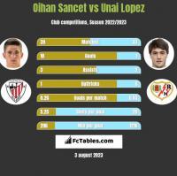 Oihan Sancet vs Unai Lopez h2h player stats