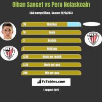 Oihan Sancet vs Peru Nolaskoain h2h player stats