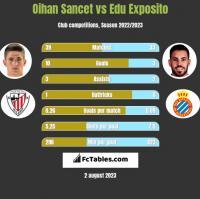 Oihan Sancet vs Edu Exposito h2h player stats