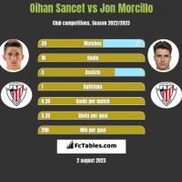Oihan Sancet vs Jon Morcillo h2h player stats