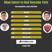 Oihan Sancet vs Unai Vencedor Paris h2h player stats