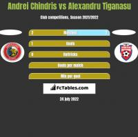 Andrei Chindris vs Alexandru Tiganasu h2h player stats