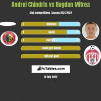 Andrei Chindris vs Bogdan Mitrea h2h player stats