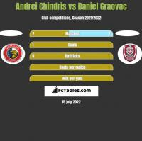 Andrei Chindris vs Daniel Graovac h2h player stats