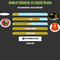 Andrei Chindris vs David Bruno h2h player stats