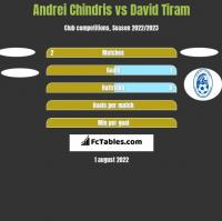 Andrei Chindris vs David Tiram h2h player stats