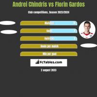 Andrei Chindris vs Florin Gardos h2h player stats
