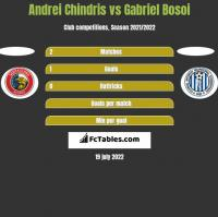 Andrei Chindris vs Gabriel Bosoi h2h player stats