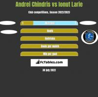 Andrei Chindris vs Ionut Larie h2h player stats