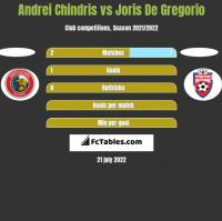 Andrei Chindris vs Joris De Gregorio h2h player stats