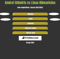 Andrei Chindris vs Linas Klimavicius h2h player stats