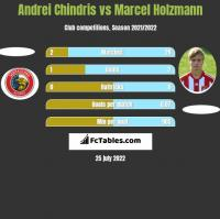 Andrei Chindris vs Marcel Holzmann h2h player stats