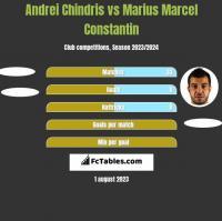 Andrei Chindris vs Marius Marcel Constantin h2h player stats