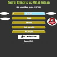 Andrei Chindris vs Mihai Butean h2h player stats