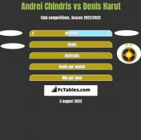 Andrei Chindris vs Denis Harut h2h player stats