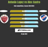 Antonio Lopez vs Alex Castro h2h player stats