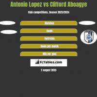 Antonio Lopez vs Clifford Aboagye h2h player stats