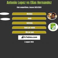Antonio Lopez vs Elias Hernandez h2h player stats