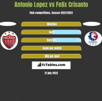 Antonio Lopez vs Felix Crisanto h2h player stats