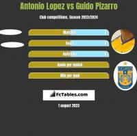 Antonio Lopez vs Guido Pizarro h2h player stats