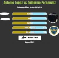 Antonio Lopez vs Guillermo Fernandez h2h player stats