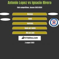 Antonio Lopez vs Ignacio Rivero h2h player stats