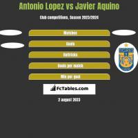 Antonio Lopez vs Javier Aquino h2h player stats