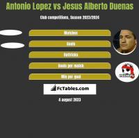 Antonio Lopez vs Jesus Alberto Duenas h2h player stats