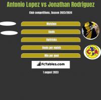 Antonio Lopez vs Jonathan Rodriguez h2h player stats