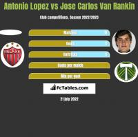 Antonio Lopez vs Jose Carlos Van Rankin h2h player stats