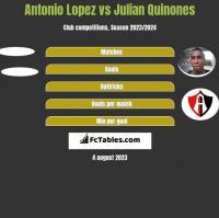 Antonio Lopez vs Julian Quinones h2h player stats