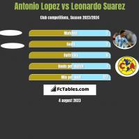 Antonio Lopez vs Leonardo Suarez h2h player stats