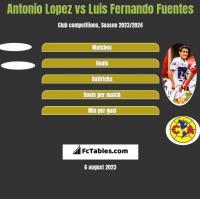 Antonio Lopez vs Luis Fernando Fuentes h2h player stats