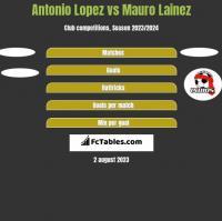 Antonio Lopez vs Mauro Lainez h2h player stats