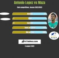 Antonio Lopez vs Maza h2h player stats
