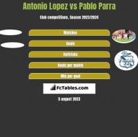 Antonio Lopez vs Pablo Parra h2h player stats