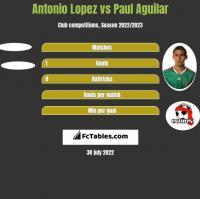 Antonio Lopez vs Paul Aguilar h2h player stats