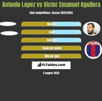 Antonio Lopez vs Victor Emanuel Aguilera h2h player stats