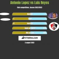 Antonio Lopez vs Luis Reyes h2h player stats