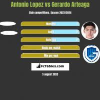 Antonio Lopez vs Gerardo Arteaga h2h player stats
