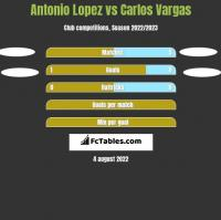 Antonio Lopez vs Carlos Vargas h2h player stats