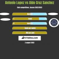 Antonio Lopez vs Aldo Cruz Sanchez h2h player stats