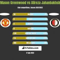 Mason Greenwood vs Alireza Jahanbakhsh h2h player stats