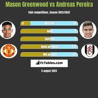 Mason Greenwood vs Andreas Pereira h2h player stats