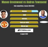 Mason Greenwood vs Andros Townsend h2h player stats
