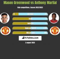 Mason Greenwood vs Anthony Martial h2h player stats