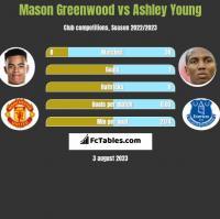 Mason Greenwood vs Ashley Young h2h player stats