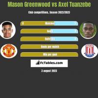 Mason Greenwood vs Axel Tuanzebe h2h player stats