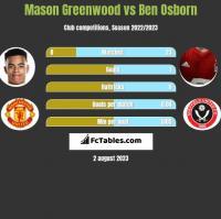 Mason Greenwood vs Ben Osborn h2h player stats