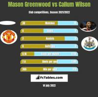 Mason Greenwood vs Callum Wilson h2h player stats